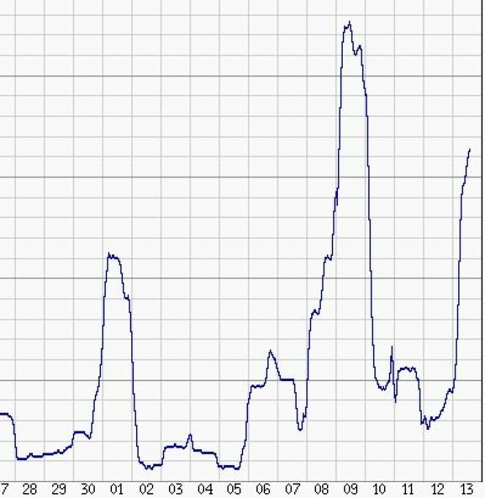 Det var høy geomagnetisk aktivitet hele dagen 9. oktober. Og nå er det på'n igjen. (Foto: (Tromsø Geofysiske Observatorium))