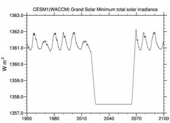 Modell-scenario for et nytt stort sol-minimum. Maunder Minimum nr 2? (Foto: (Meehl et al, GRL 2012))