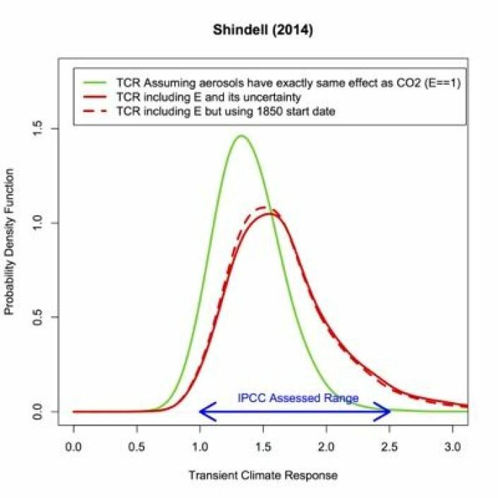 Sannsynlighetsfordelinger for transient klimarespons (TCR) fra noen nyere publikasjoner. Estimatet fra IPCC5 er også tegnet inn. (Foto: (Shindell, Nature Climate Change, 2014))