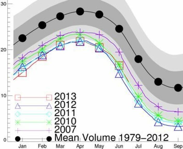 Sjøisens volum i Arktis, i flg den løpende PIOMAS-modellen. Noe mer i år enn i fjor på samme tid. (Foto: (PIOMAS, Univ Washington))