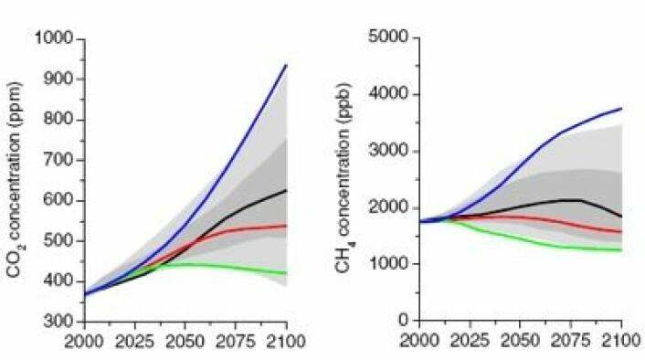 Atmosfærens innhold av CO2 og metan for de fire forskjellige utslippsbanene som er benyttet i IPCC5. Den blå kurven er RCP8.5. (Foto: (Lastet ned fra www.skepticalscience.com))