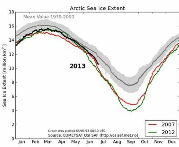 EUMETSATs kurve for sjøisens utbredelse i Arktis, oppdatert 5. juli. (Foto: (EUMETSAT osisaf.met.no))