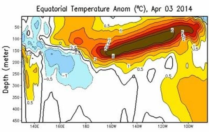 Rekordmye varme nå like under havoverflaten langs ekvator øst for datolinjen. Men hva vil skje i overflaten og i atmosfæren utover året? (Foto: (NOAA))