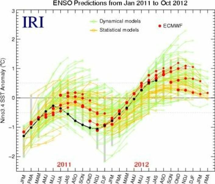 """Her er (i rødt) tidligere og nyeste ENSO-prognose fra europeiske varslingssenteret ECMWF. De sorte prikkene angir fasiten (også kalt """"Naturen""""). (Foto: (Data fra ECMWF. Grafikk: IRI))"""