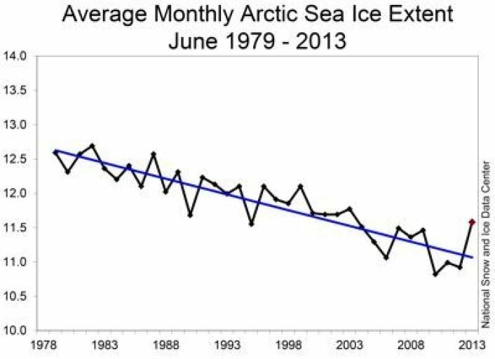 Her er den offisielle juni-verdien for sjøisens utstrekning i Arktis. Enheten er million km2. (Foto: (NSIDC, USA))