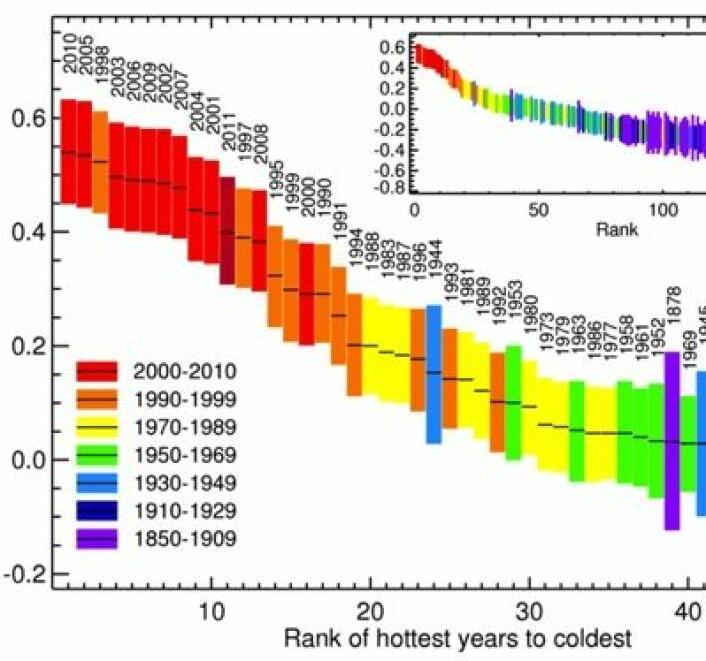 Her er de varmeste årene hittil angitt ved fargekode og måleusikkerhet i den nye statistikken HadCRUT4 fra det britiske Hadley-senteret. Det må ryddes plass for 2012 blant de ti varmeste her. (Foto: (UK Met Office & University of East Anglia))