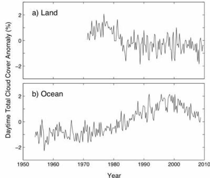 Globale tidsrekker for skydekke over land og hav, primært basert på observasjoner gjort på dagtid fra land og øyer. (Foto: (Eastman & Warren, Journal of Climate, 2012))