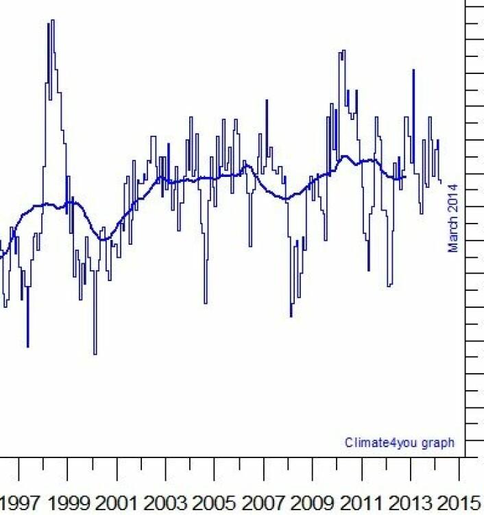Satellittmålt global temperatur (avvik fra normalen) i nedre troposfære er nå klar for en rask opptur. Det gjelder både månedsverdiene og den løpende tre års middelverdien. (Foto: (Data: UAH. Grafikk: Climate4you))