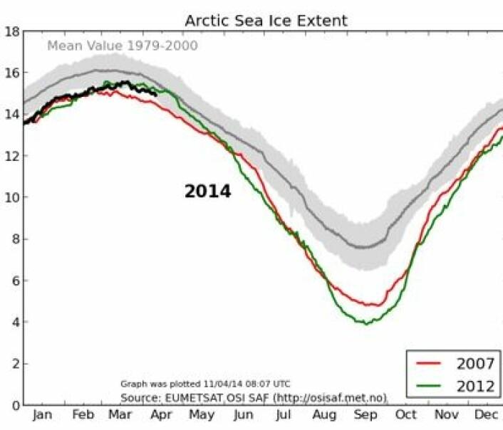 Sjøisdekningen i Arktis, oppdatert 11. april. (Foto: (EUMETSAT osisaf.met.no))