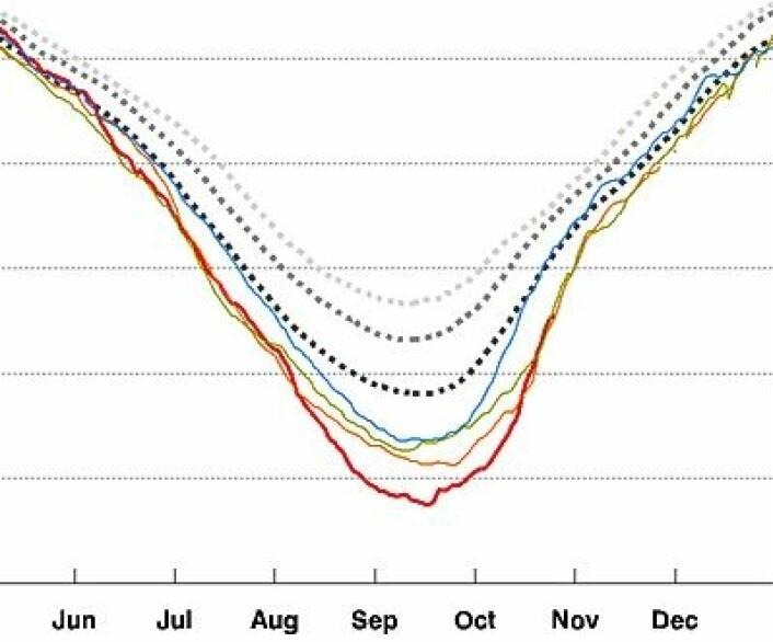 Kurvene for isdekket i Arktis i 2007 (oransje), 2011 (grønt) og 2012 (rødt) har nå samlet seg. (Foto: (IARC-JAXA))