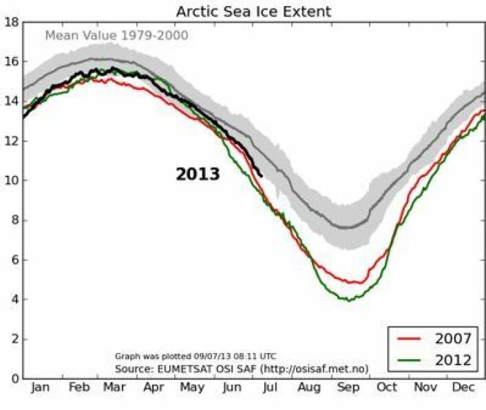 EUMETSATs analyse av sjøisens utstrekning i Arktis. (Foto: (EUMETSAT osisaf.met.no))