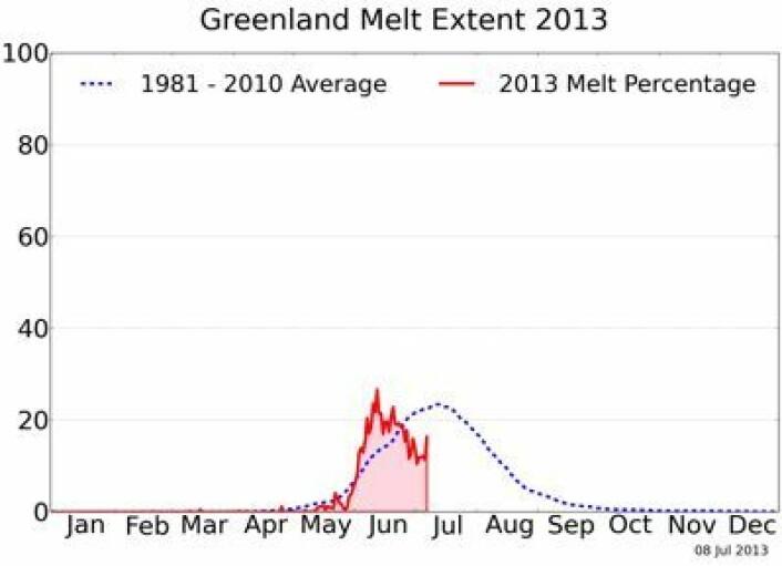 Nokså treg smelting oppe på breen på Grønland første uken i juli. Her oppdatert 8. juli. (Foto: (NSIDC / T Mote, Univ Georgia))