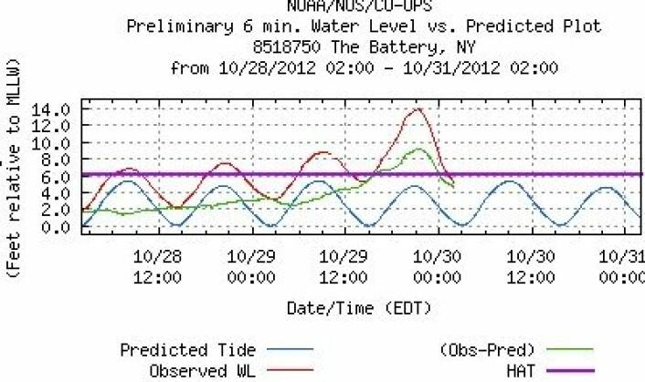 Det astronomiske tidevannet (blått) og bidraget fra Sandy (grønt) toppet seg samtidig ved The Battery sør på Manhattan i New York. Dermed ble det meget høy vannstand (rødt). (Foto: (NOAA))