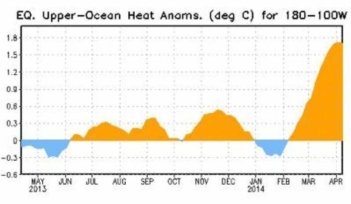 Temperatur-avviket under havoverflaten synes å ha flatet ut nå. Mens under oppkjøringen til Super-El Ninjoen i 1997/1998 fortsatte varmen å øke i april måned. (Foto: (NOAA))