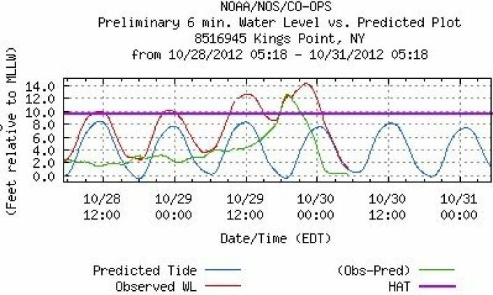 I sundet mellom Long Island og fastlandet kom heldigvis Sandy og det astronomiske høyvannet til litt forskjellige tider. Men mye vann ble det likevel, her målt ved Kings Point (NY). (Foto: (NOAA))