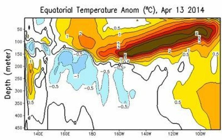 Varmen flytter seg stadig lengre øst i Stillehavet. Når bryter den igjennom for fullt ved overflaten? (Foto: (NOAA))