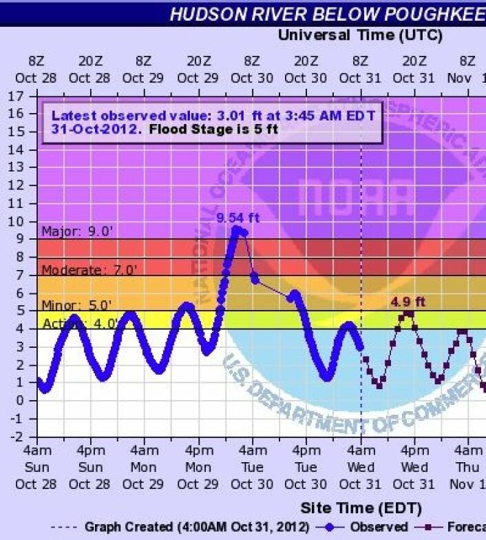 """Også langt oppe i Hudson River satte """"Sandy"""" ny rekord for vannstand. Den gamle rekorden var 8,0 fot, iflg dette plottet fra NOAA. Kommunikasjonen med vannstandmåleren forsvant også i perioder, som vi ser her. (Foto: (NOAA & USGS))"""