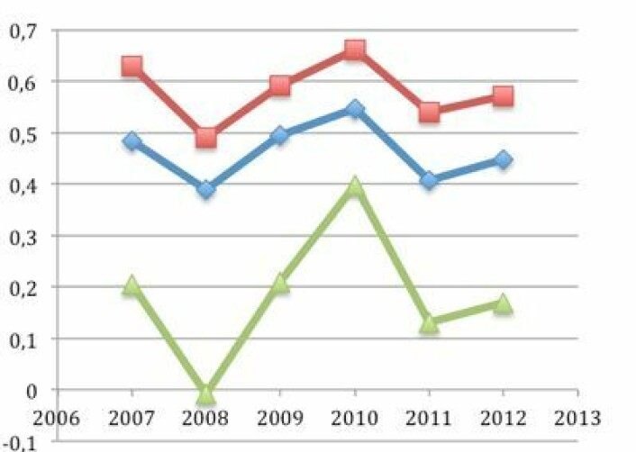 Årsvariasjoner i global temperatur 2007 - 2012 for UAH (grønt), HadCRUT4 (blått) og GISS (rødt). (Foto: (Data: UAH, NASA GISS, HadCRUT4. Grafikk: T. Wahl))