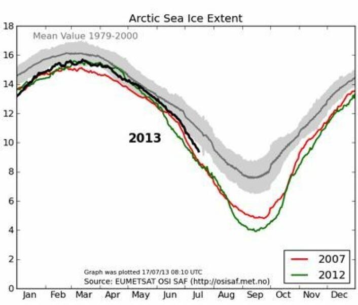 Det smelter jevnt og trutt i Arktis denne sommeren. Her oppdatert 17. juli. (Foto: (EUMETSAT osisaf.met.no))