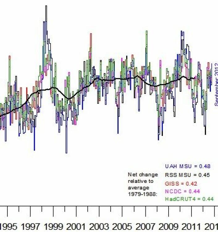 Global temperatur (avvik fra normalen), komplett ut september 2012. Og hvor går så verden herfra? (Foto: (Data: NOAA, NASA, UAH, RSS, Hadley. Grafikk: Climate4you))