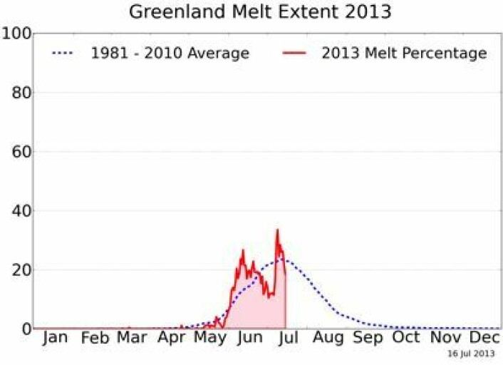 Prosentandel av Grønlandsisens areal hvor smelting er observert fra satellitt så langt i år. (Foto: (NSIDC / T. Mote, Univ Georgia))
