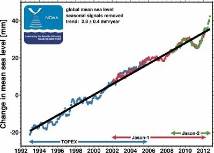 Globalt havnivå duppet ned i 2010-2011, men nå er havnivået over trend-linjen igjen. (Denne figuren inkluderer ikke global isostatisk justering, som ville gitt en stigningskoeffisient på litt over 3 mm pr år). (Foto: (NOAA))