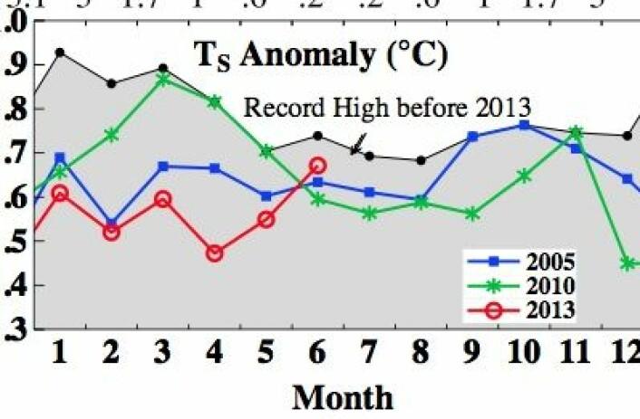 Global temperatur (avvik fra normalen) så langt i år, i flg NASA GISS. (Foto: (NASA GISS))
