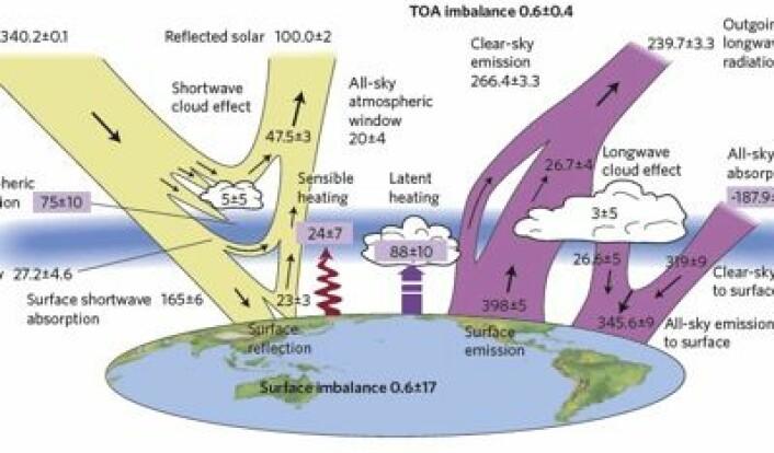 Det kommer stadig nye tall for de forskjellige elementene i strålingsbudsjettet her på Jorda. (Foto: (Stephens et al. Nature Geoscience 2012))