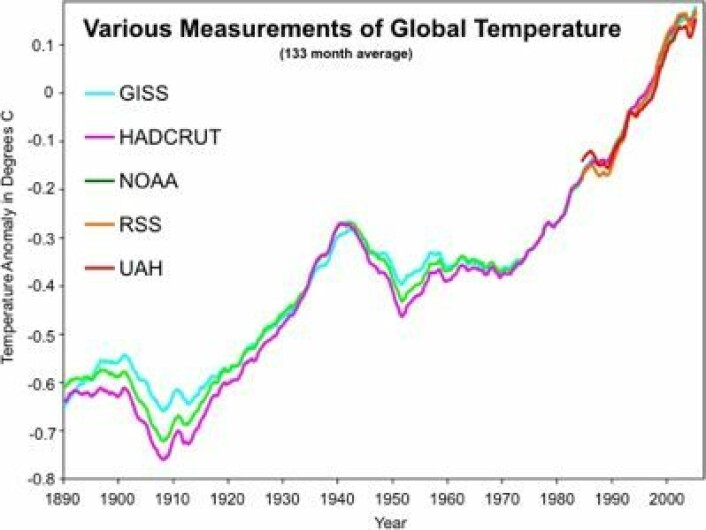 De fem måleseriene for global temperatur, løpende midlet over 133 måneder (ca en solsyklus). (Foto: (gpwayne på Skepticalscience))