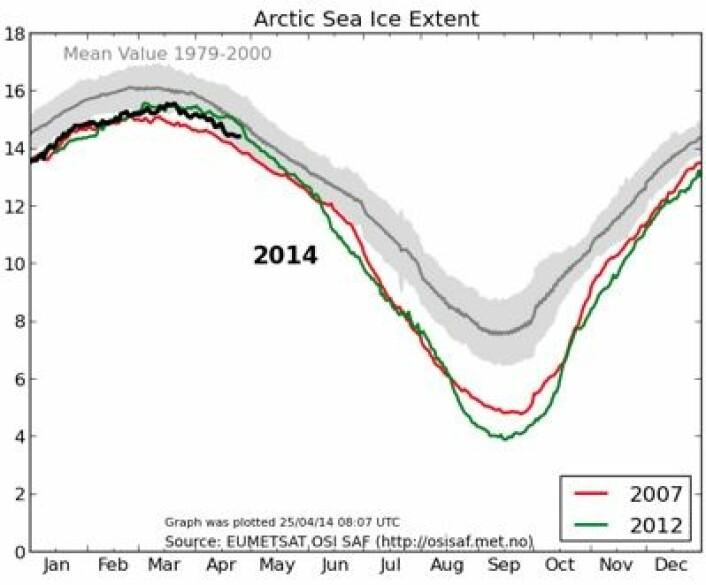 Årets kurve (sort) for sjøisens utbredelse i Arktis. (Foto: (EUMETSAT osisaf.met.no))