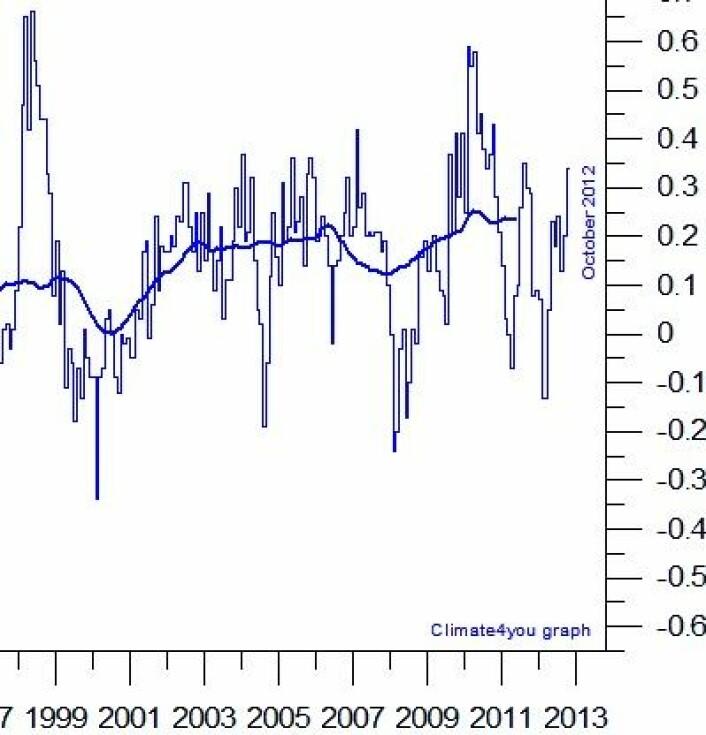 Avviket fra normalen for global oktober-temperatur i nedre troposfære (  0,34 grader ) var uendret fra forrige måned, iflg UAH. Det holdt til andreplass på den statistikken. (Foto: (Data: UAH. Grafikk: Climate4you))