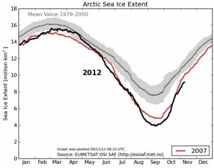 Året 2012 er ikke slutt enda. Kanskje vi får en ny minimumsrekord for november-sjøisens utstrekning i Arktis? (Foto: (EUMETSAT osisaf.met.no))