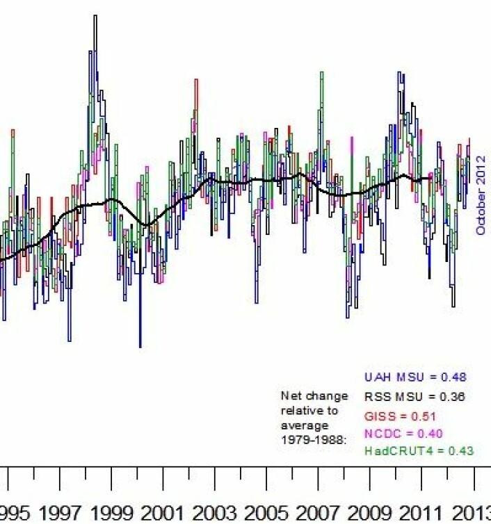 Oktober-temperaturen fra alle de fem globale måleseriene. Det ble en varm, men ikke rekordvarm oktober globalt. (Foto: (Data: UAH, RSS, NOAA, NASA, Hadley4. Grafikk: Climate4you))
