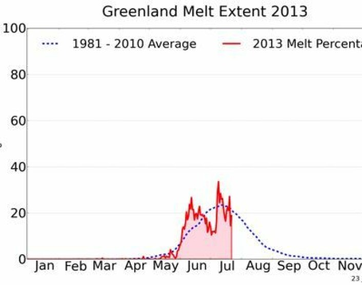 Prosentandel av Grønlandsisens areal hvor det foregår smelting, oppdatert med satellittbilder 23. juli. (Foto: (NSIDC / T. Mote, Univ Georgia))
