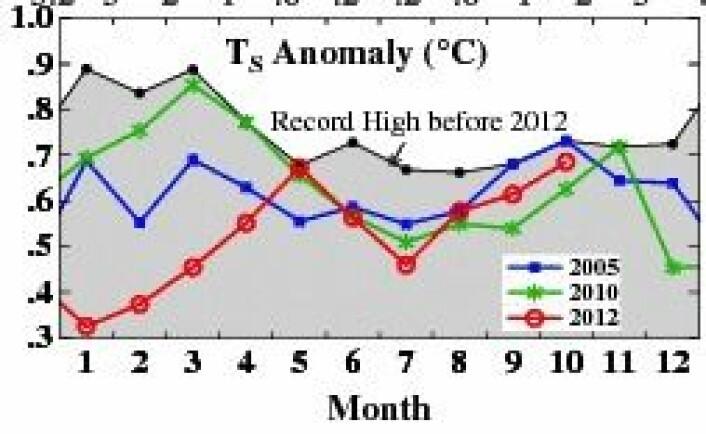 NASA GISS snuste på den globale varmerekorden for oktober, men det holdt ikke helt. (Foto: (NASA GISS))