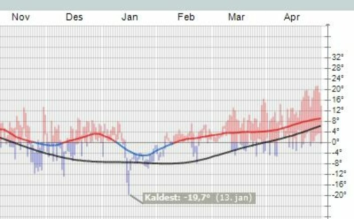 Temperatur målt på Kjeller gjennom det siste halvåret. (Foto: (yr.no))