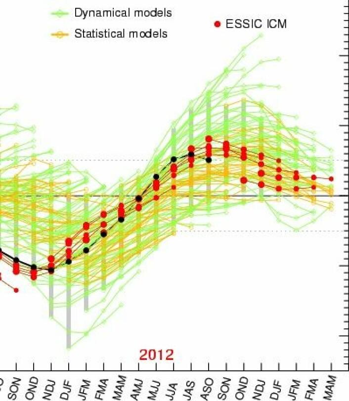ENSO-verdien i Stillehavet vil holde seg hårfint over null utover vinteren, i flg modellen ESSIC ICM. NOAAs modell varsler derimot verdier under null. (Foto: (IRI / ESSIC ICM))