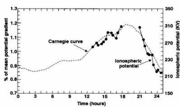 Den såkalte Carnegie-kurven viser hvordan atmosfærens elektriske aktivitet i områder med klarvær, varierer gjennom døgnet (tid i UTC). (Foto: (geophysics.geoscienceworld.org))