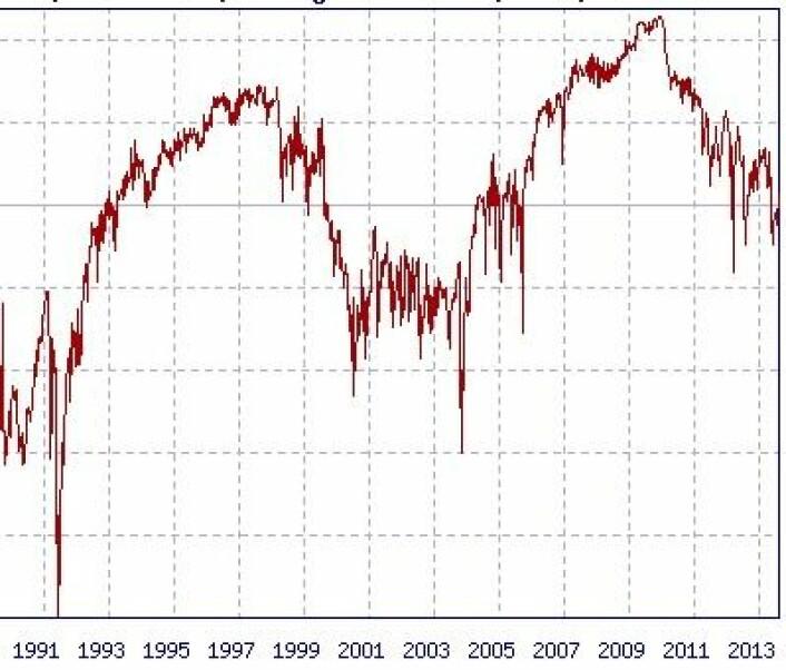 Kosmisk stråling målt ved Oulu i Finland. Det var meget høye nivåer i 2007 - 2010, og snart går det oppover igjen når denne syklusens solflekkmaksimum er passert. (Foto: (Oulu Neutron Monitor))