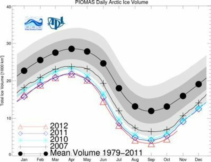 Sjøisens volum i Arktis var rekordlavt også i oktober, i følge PIOMAS. (Foto: (Polar Science Center, Univ Washington))