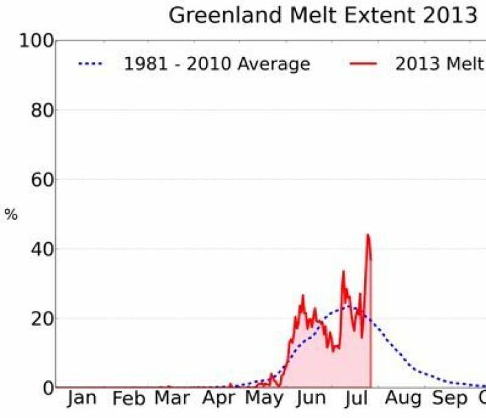Prosentandelen av isen på Grønland hvor smelting pågår, oppdatert 28. juli. (Foto: (NSIDC / T. Mote, Univ Georgia))