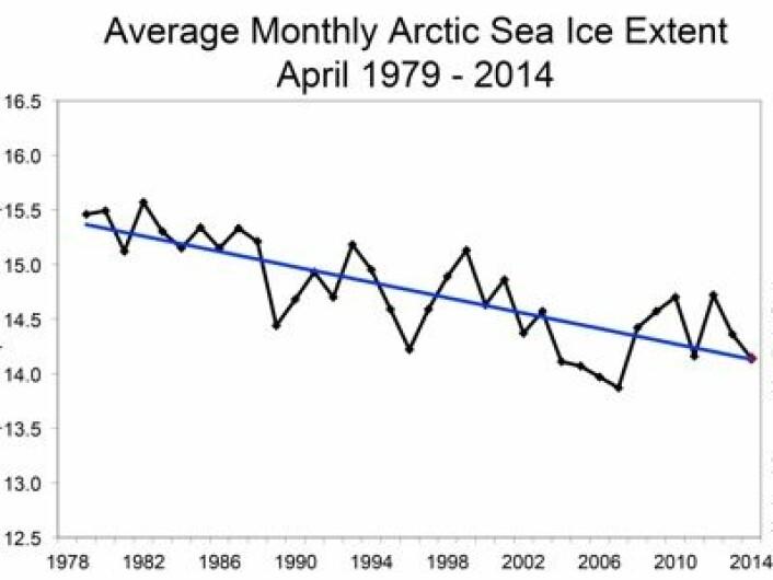 April-sjøisens utstrekning i Arktis gjennom satellittmålingenes tidsalder. (Måleenhet er millioner km2) (Foto: (NSIDC))