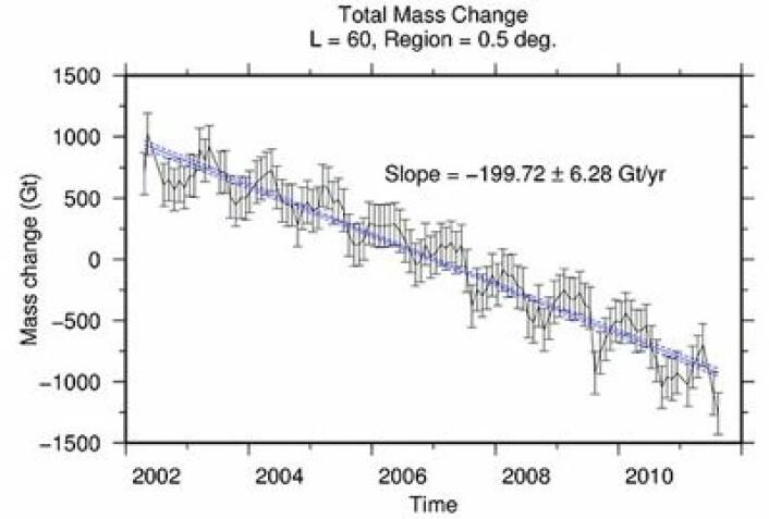 Det mest nøyaktige estimatet hittil for Grønlandsisens utvikling. Utrolig hva satellitter kan måle når man skjønner hvordan de virker. (Foto: (Fra Harig & Simons, PNAS))