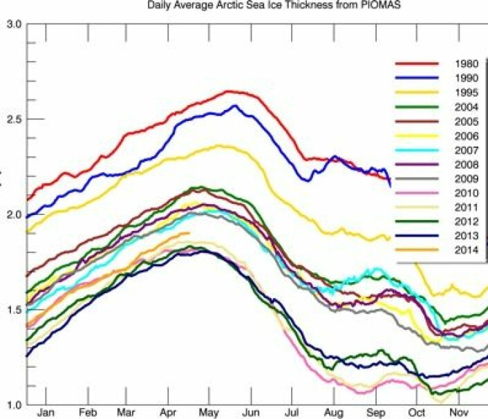 Istykkelsen i april var den femte tynneste som er målt, i følge PIOMAS-modellen. (Foto: (PIOMAS, Univ. of Washington))