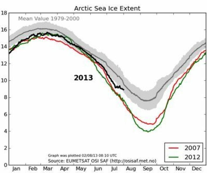 Sjøisen i Arktis tok et par uker ferie i juli, den også. (Foto: (EUMETSAT osisaf.met.no))