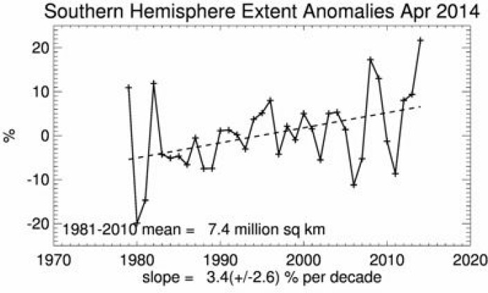 Sjøisen i Antarktis. Ny april-rekord i år, men hvor lenge kan denne trenden peke oppover? (Foto: (NSIDC))