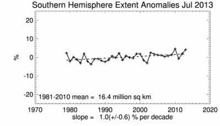 Nok en høy juli-måling for sjøisens utstrekning utenfor Antarktis. (Foto: (NSIDC))