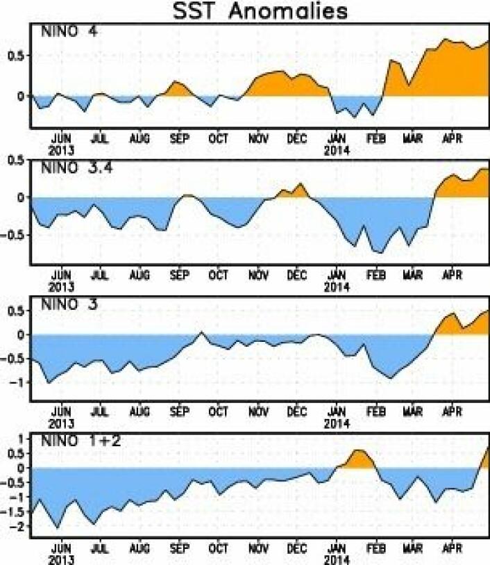 Temperaturutviklingen for de forskjellige ENSO-områdene gjennom det siste året. (Foto: (NOAA))