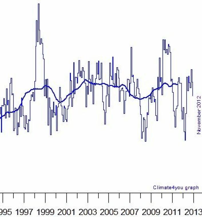Global temperatur i nedre troposfære i november var på det jevne. Og nå begynner 3-års middelverdien her (tykk kurve) å falle, fordi de høye El Ninjo-månedene i 2009/2010 etter hvert fases ut. (Foto: (Data: RSS. Grafikk: Climate4you))