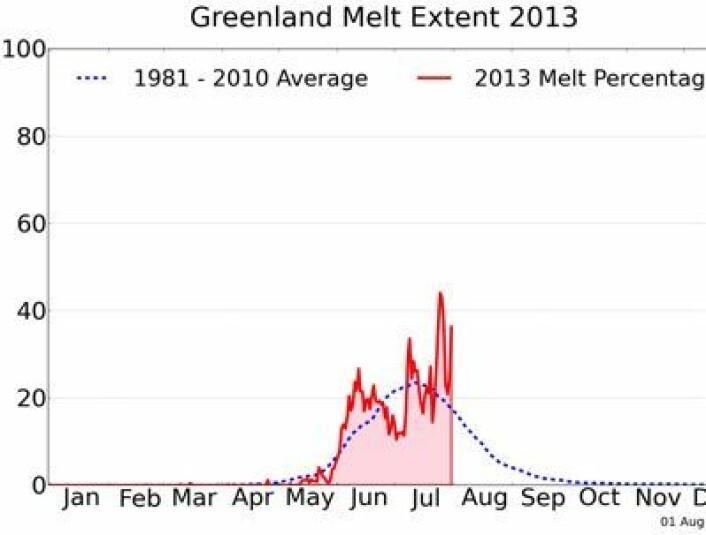 Joda, det blir visst en solid smeltesesong på Grønland i år også. (Foto: (NSIDC / T. Mote, Univ Georgia))